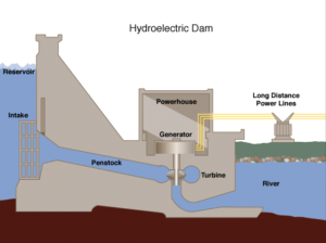 How a hydro-electric dam works.