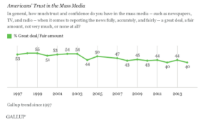 Chart showing sinking credibility of media.
